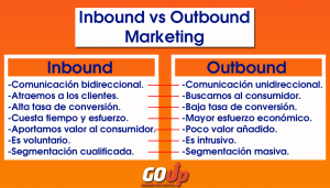 Infografía Inbound Marketing vs Outbound Marketing.