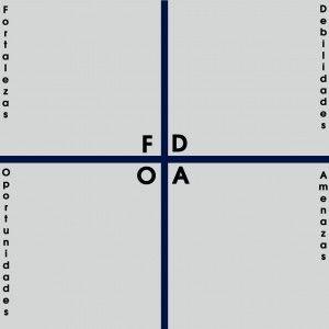 Matriz DAFO plan de marketing blog